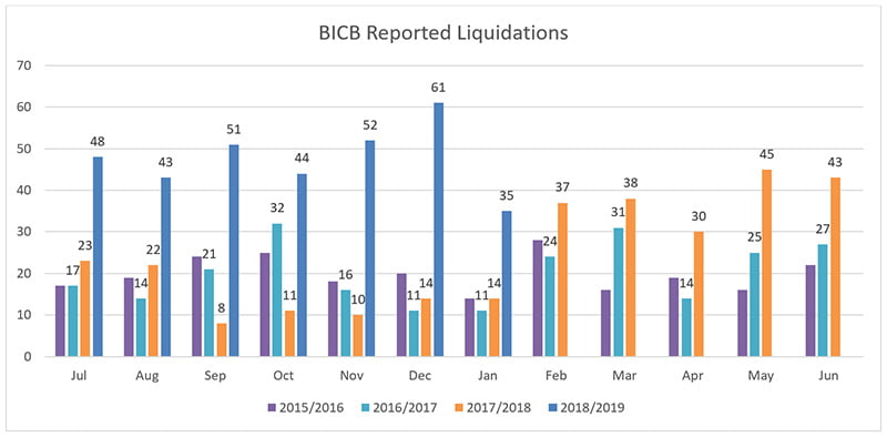bicb reported liquidations february 2019 newsletter