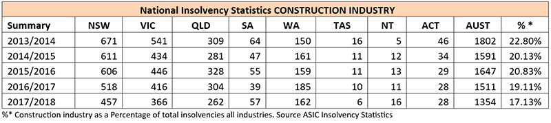 national-insolvency-stats-construction-industry-jan2019-newsletter